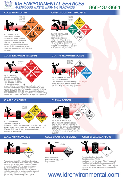 IDR_Hazardous_Warning_Placards_Sign