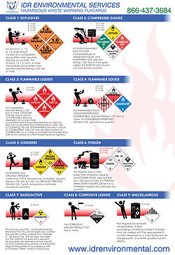 IDR_Hazardous_Warning_Placards_Sign