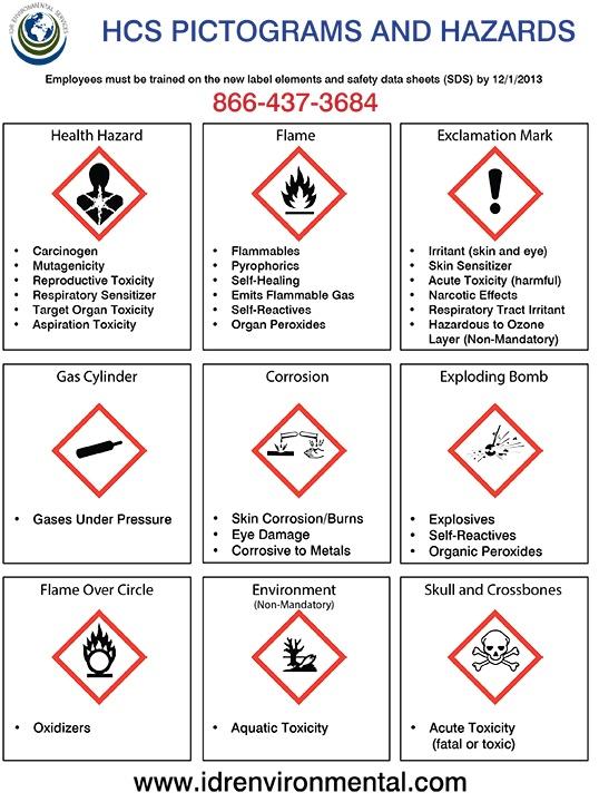 HCS-Pictograms-and-Hazards-2016-1.jpg