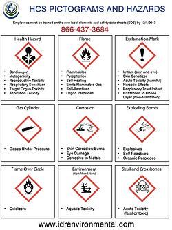 HCS-Pictograms-and-Hazards-2016-1.jpg
